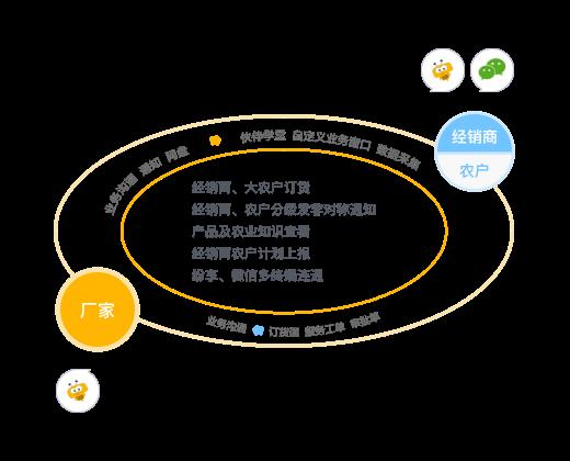 品牌商信息及时同步