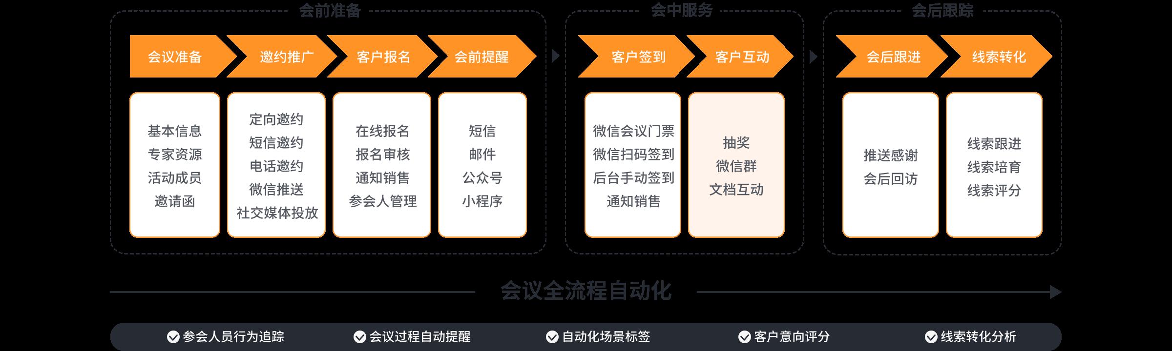 市场活动全流程自动化
